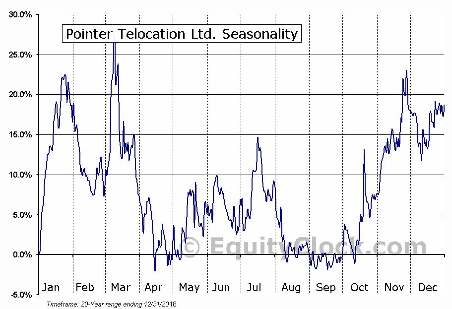 Pointer Telocation Ltd. (NASD:PNTR) Seasonal Chart