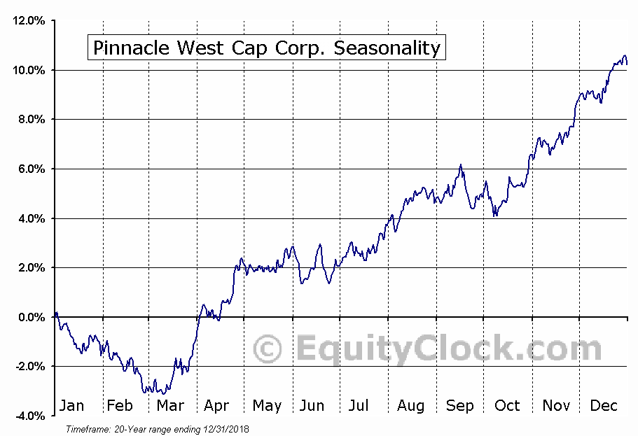 Pinnacle West Capital Corporation  (NYSE:PNW) Seasonal Chart