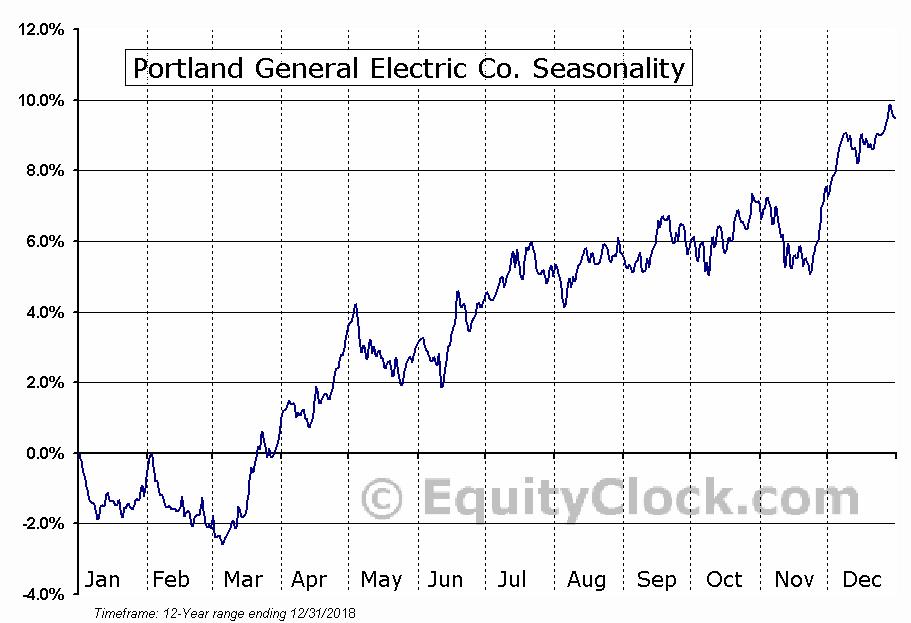 Portland General Electric Co. (NYSE:POR) Seasonal Chart
