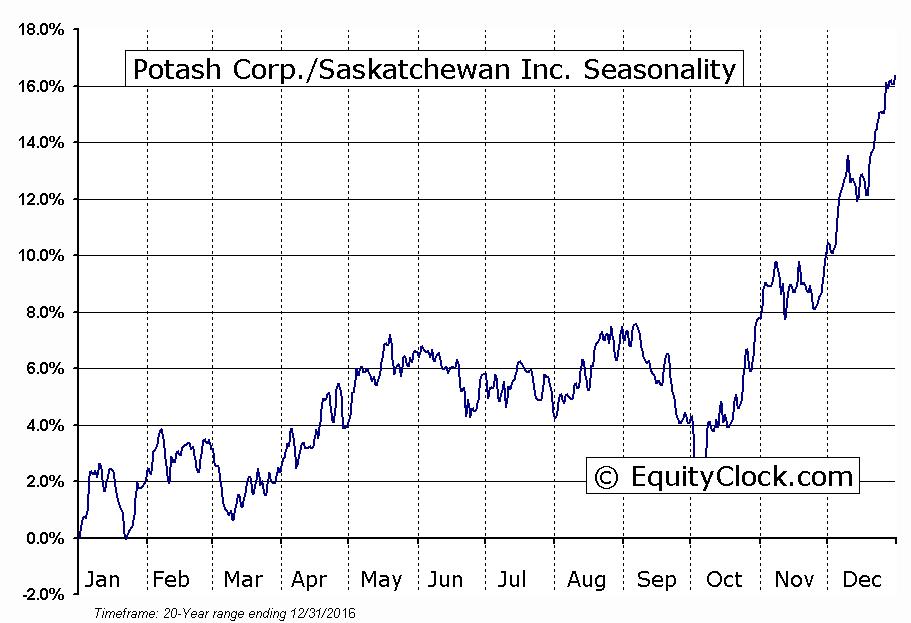 Potash Corp./Saskatchewan Inc.  (TSE:POT) Seasonal Chart