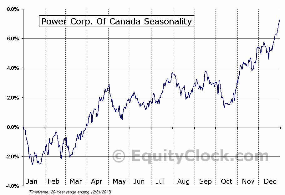 Power Corporation of Canada  (TSE:POW) Seasonal Chart