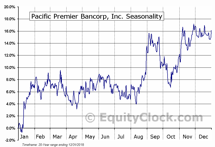 Pacific Premier Bancorp, Inc. (NASD:PPBI) Seasonal Chart