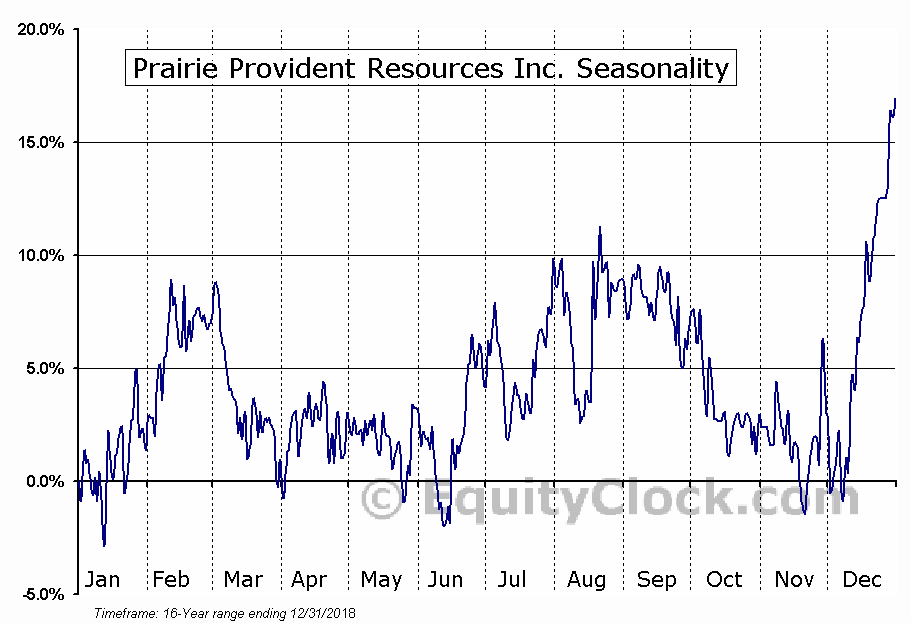 Prairie Provident Resources (TSE:PPR) Seasonal Chart