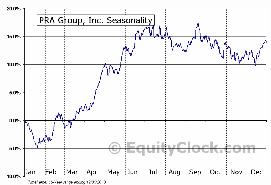PRA Group, Inc. (NASD:PRAA) Seasonal Chart