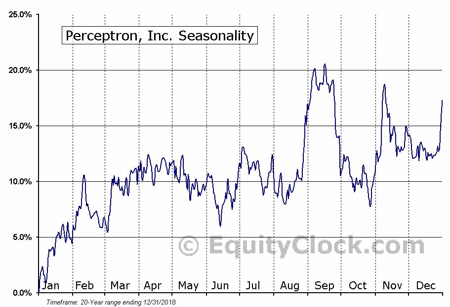 Perceptron, Inc. (NASD:PRCP) Seasonal Chart
