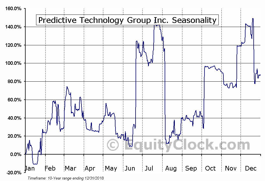 Predictive Technology Group Inc. (OTCMKT:PRED) Seasonal Chart