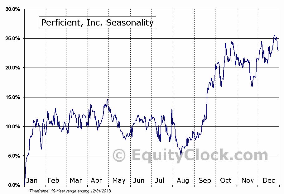 Perficient, Inc. (NASD:PRFT) Seasonal Chart