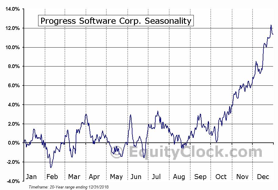Progress Software Corp. (NASD:PRGS) Seasonal Chart