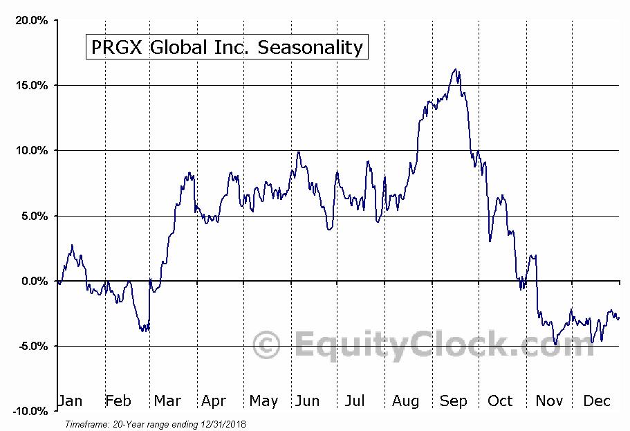 PRGX Global Inc. (NASD:PRGX) Seasonal Chart