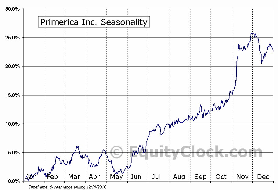 Primerica Inc. (NYSE:PRI) Seasonal Chart