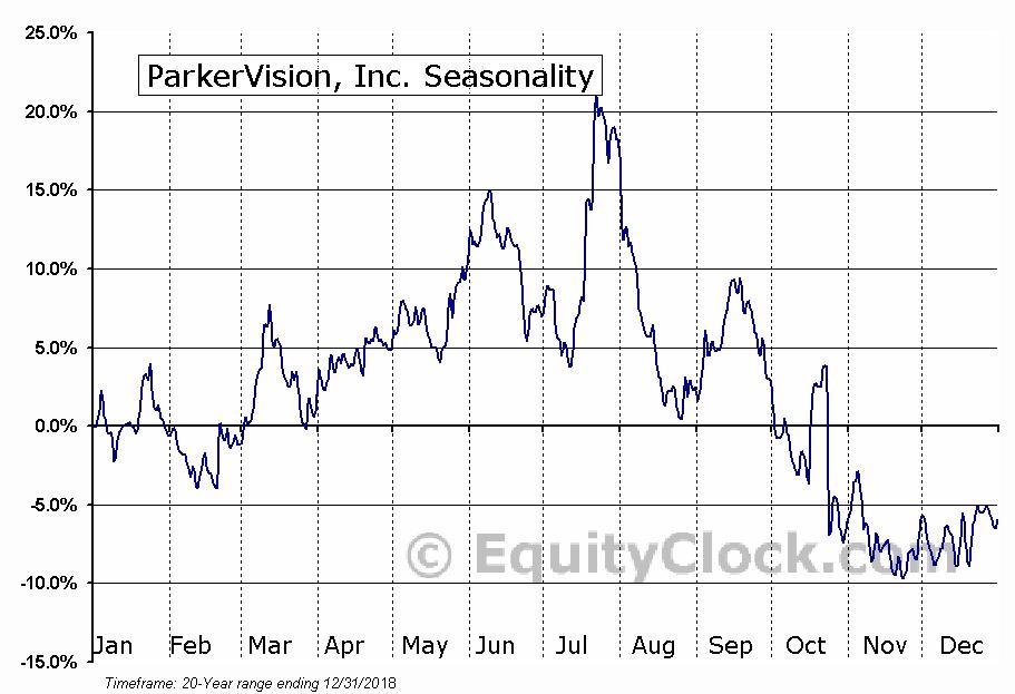 ParkerVision, Inc. (NASD:PRKR) Seasonal Chart