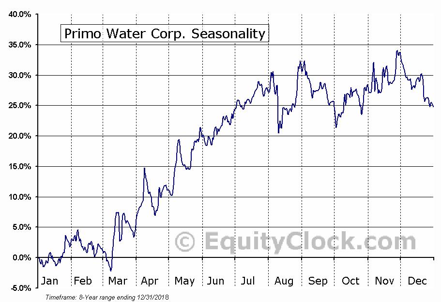 Primo Water Corp. (NASD:PRMW) Seasonal Chart