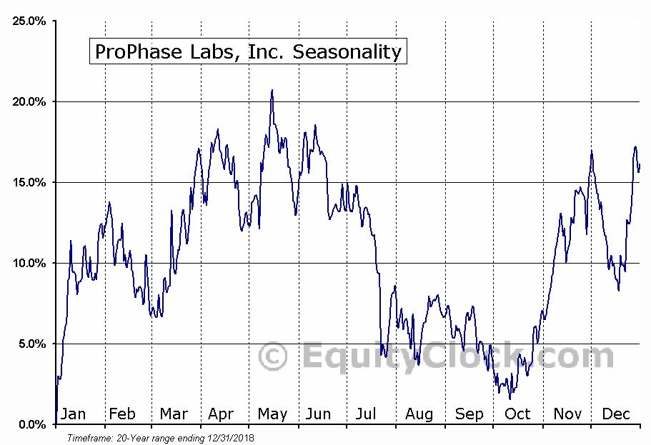 ProPhase Labs, Inc. (NASD:PRPH) Seasonal Chart