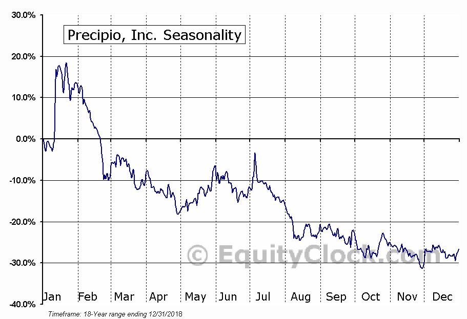 Precipio, Inc. (NASD:PRPO) Seasonal Chart