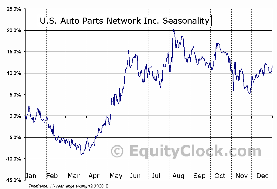 U.S. Auto Parts Network Inc. (NASD:PRTS) Seasonal Chart