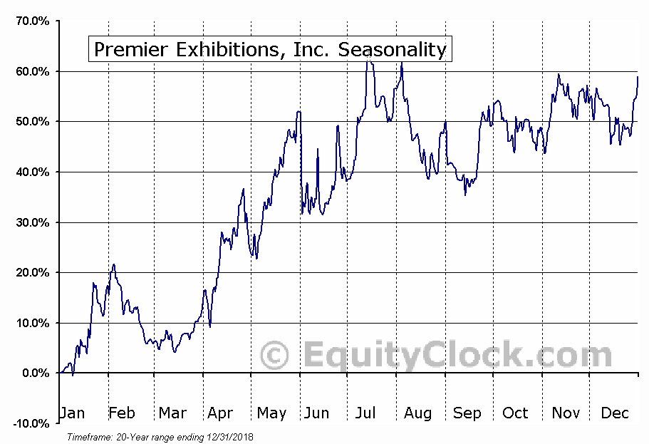 Premier Exhibitions, Inc. (OTCMKT:PRXIQ) Seasonal Chart