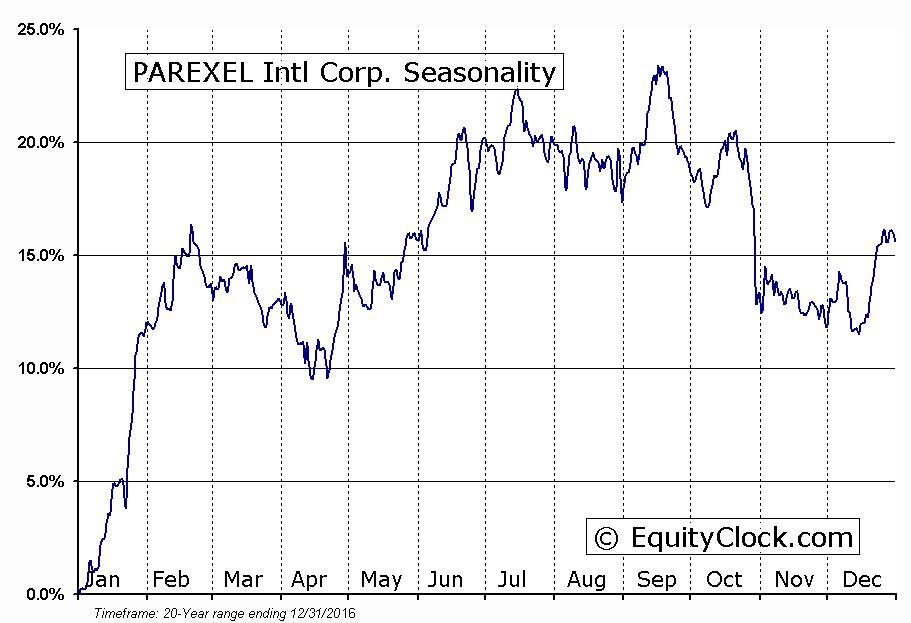 PAREXEL Intl Corp. (NASD:PRXL) Seasonal Chart