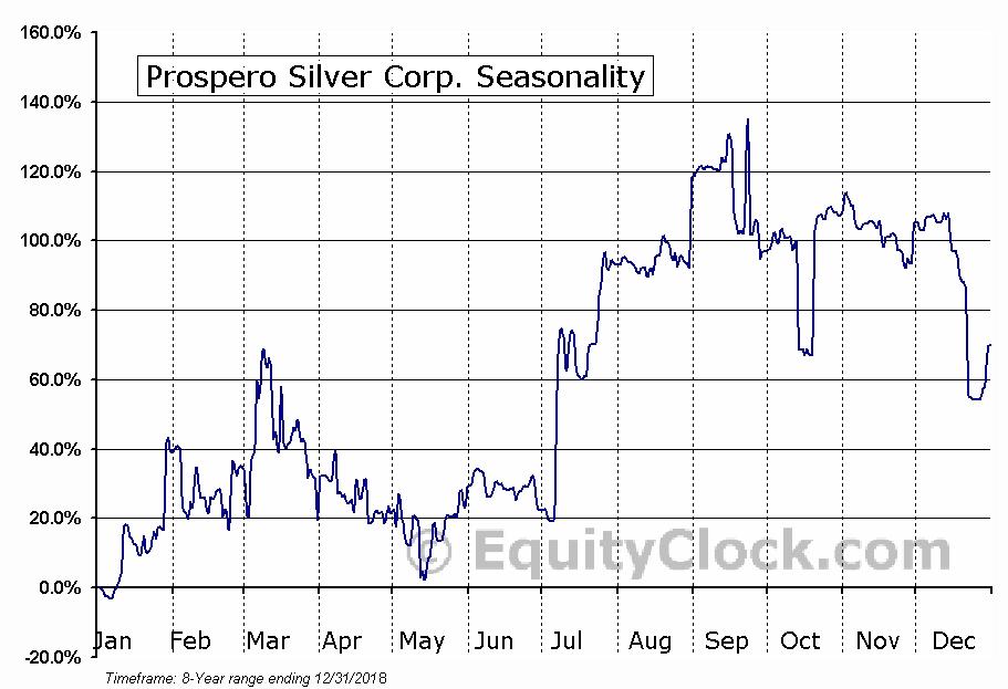 Prospero Silver Corp. (TSXV:PSL) Seasonal Chart