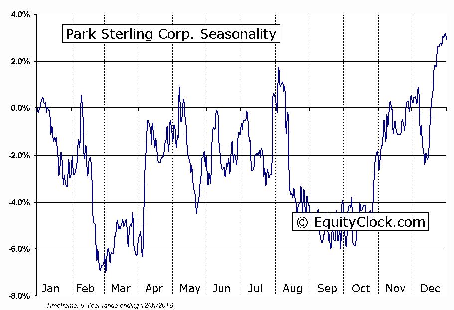 Park Sterling Corp. (NASD:PSTB) Seasonal Chart