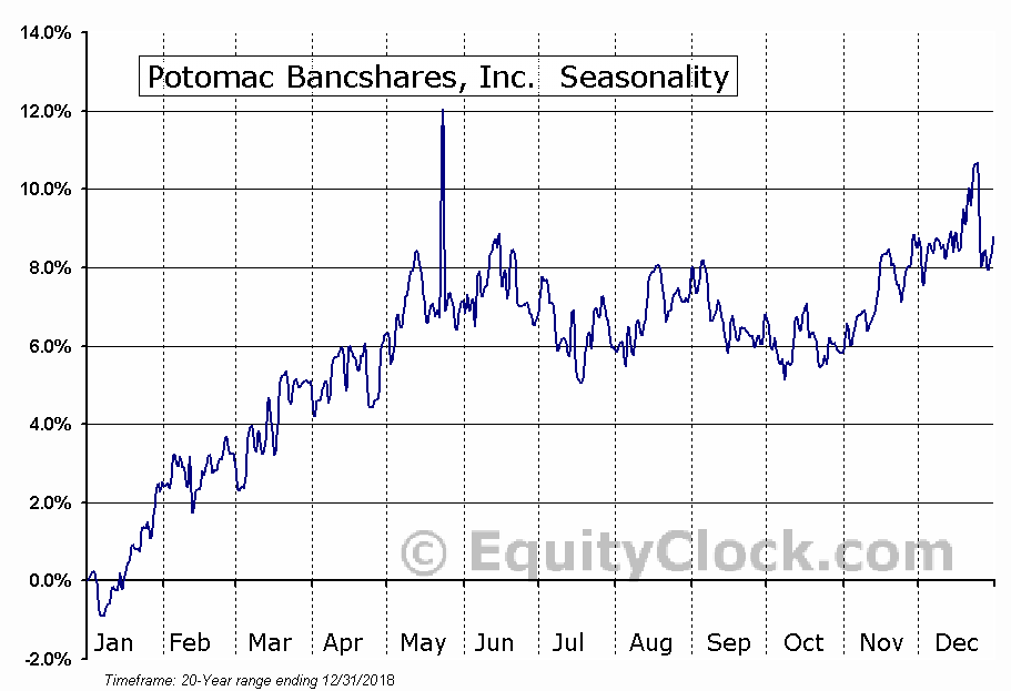 Potomac Bancshares, Inc. (OTCMKT:PTBS) Seasonal Chart