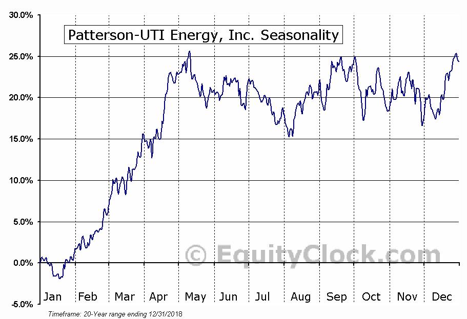 Patterson-UTI Energy, Inc.  (NASDAQ:PTEN) Seasonal Chart