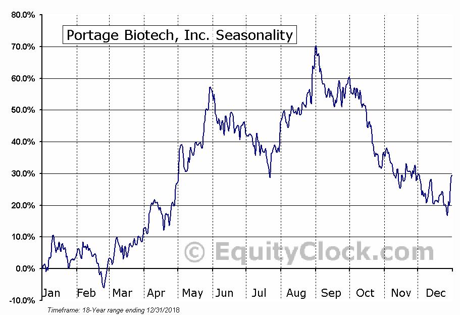 Portage Biotech, Inc. (OTCMKT:PTGEF) Seasonal Chart