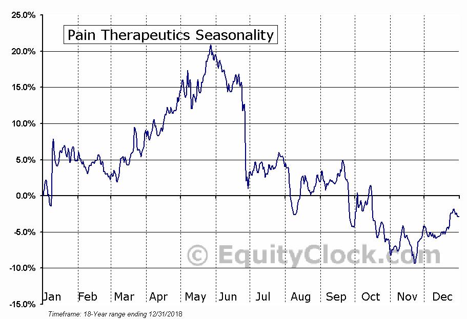 Pain Therapeutics (NASD:PTIE) Seasonal Chart