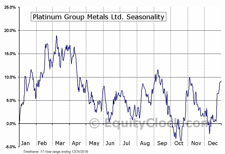 Platinum Group Metals (TSE:PTM) Seasonal Chart
