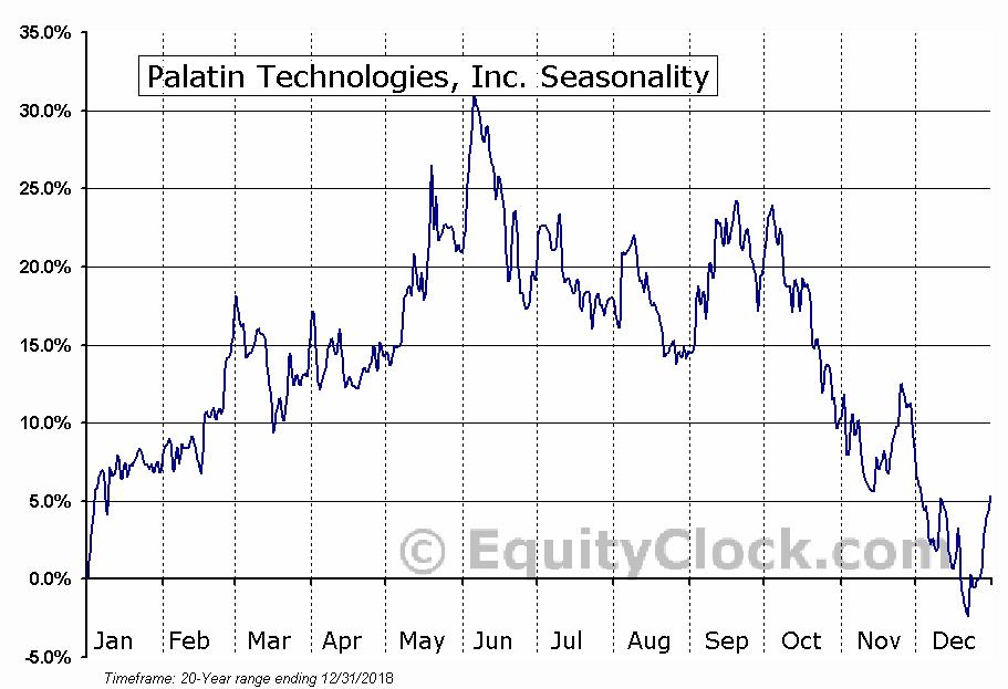 Palatin Technologies, Inc. (AMEX:PTN) Seasonal Chart