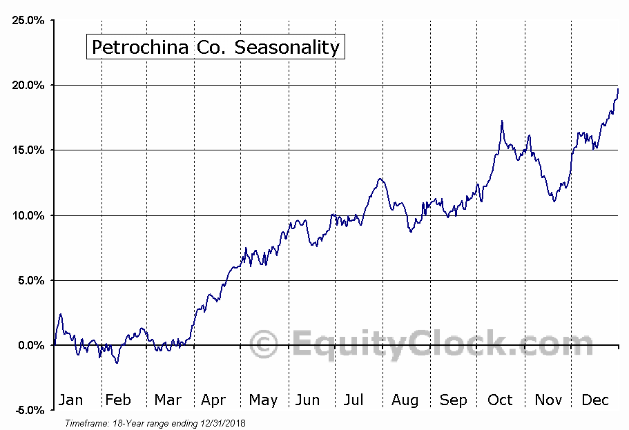Petrochina Co. (NYSE:PTR) Seasonal Chart