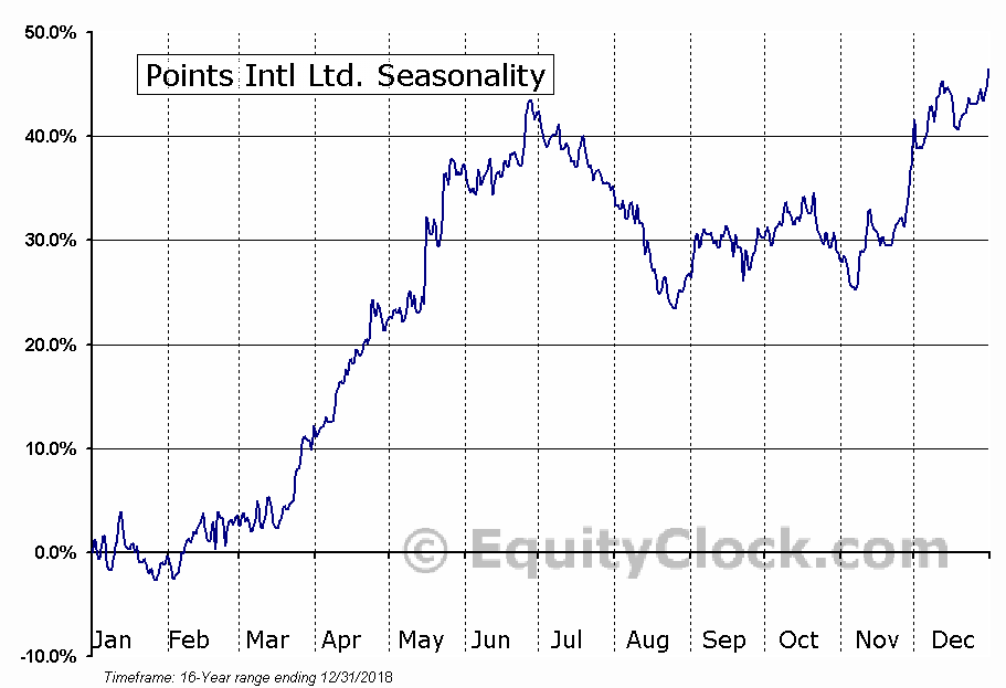 Points Intl Ltd. (TSE:PTS) Seasonal Chart