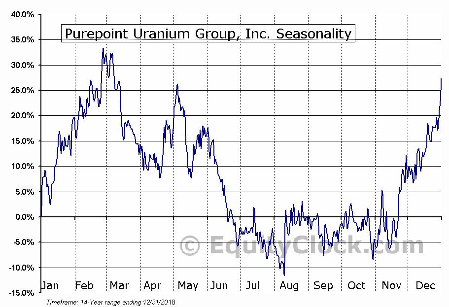Purepoint Uranium Group, Inc. (TSXV:PTU) Seasonal Chart