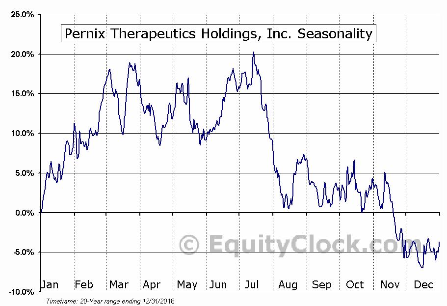 Pernix Therapeutics Holdings, Inc. (NASD:PTX) Seasonal Chart
