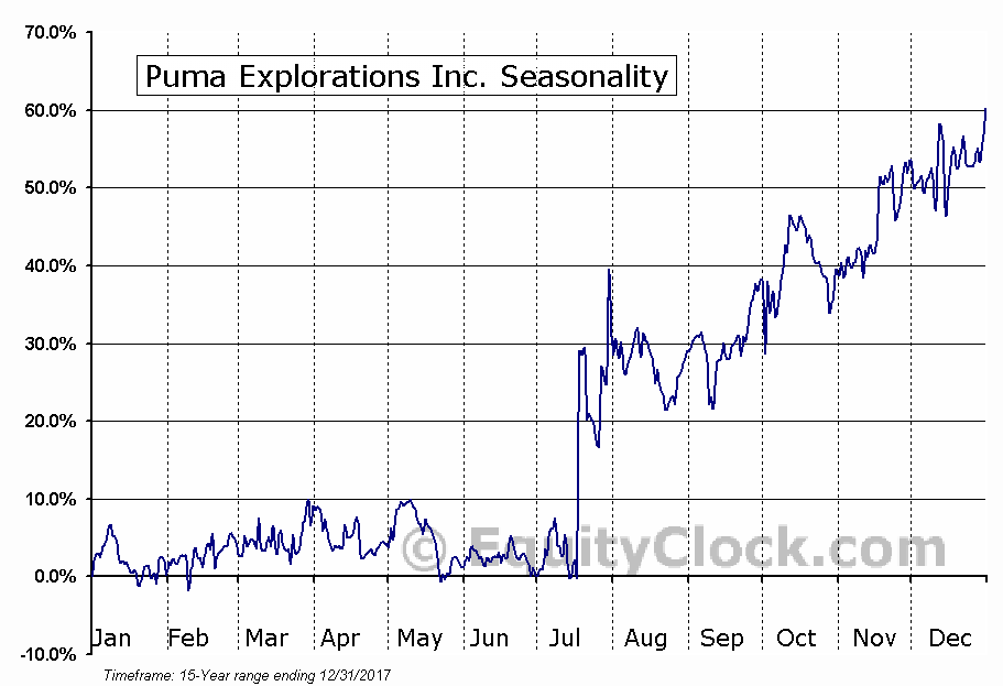 Puma Explorations Inc. (TSXV:PUM) Seasonal Chart