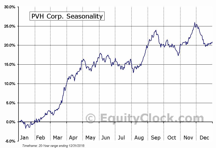Phillips-Van Heusen Corporation  (NYSE:PVH) Seasonal Chart