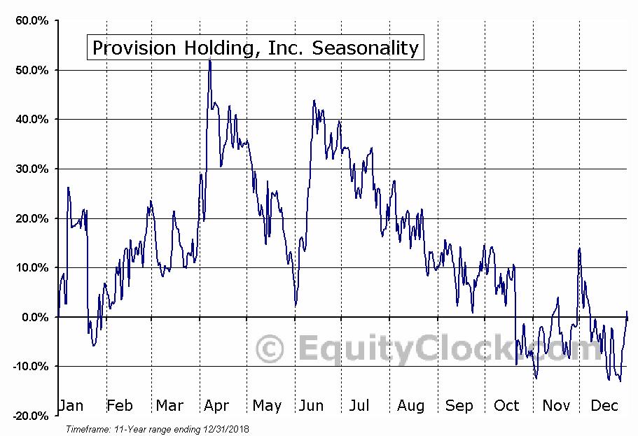 Provision Holding, Inc. (OTCMKT:PVHO) Seasonal Chart