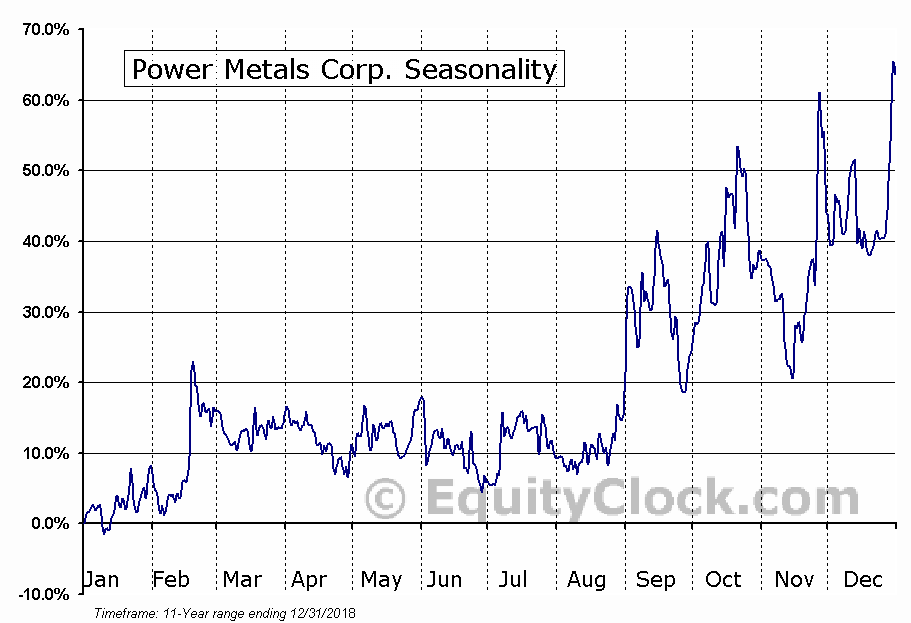 Power Metals Corp. (TSXV:PWM) Seasonal Chart