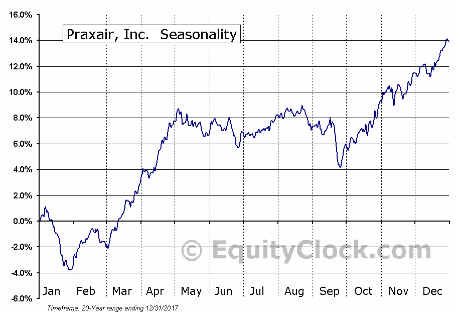 Praxair, Inc.  (NYSE:PX) Seasonal Chart