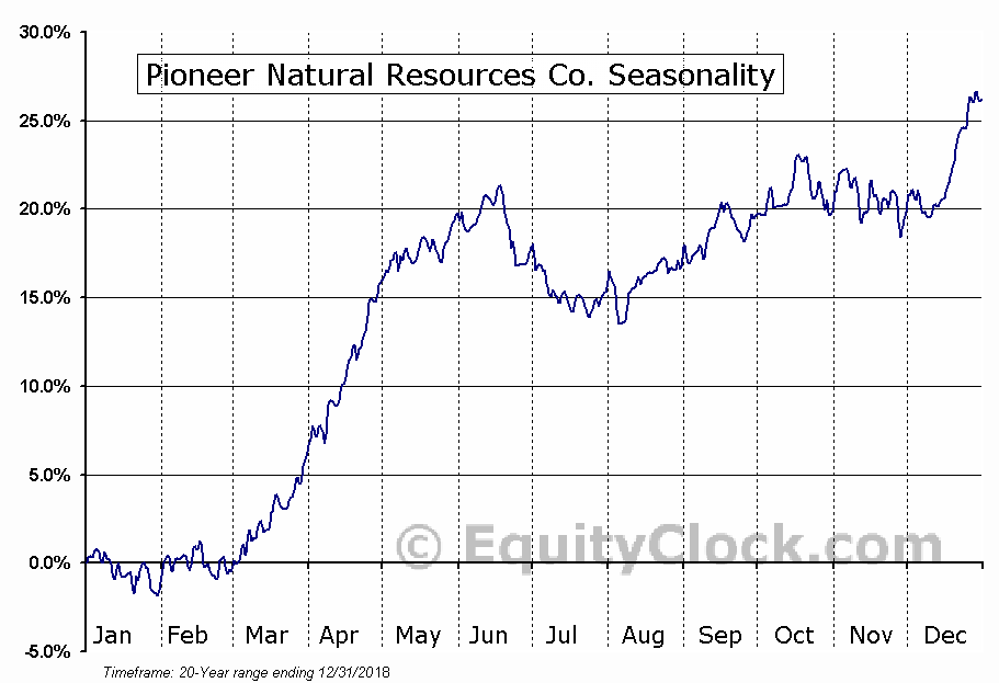 Pioneer Natural Resources  (NYSE:PXD) Seasonal Chart