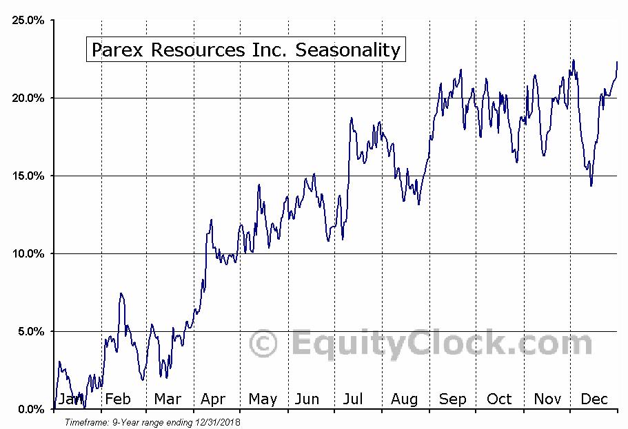 Parex Resources (TSE:PXT) Seasonal Chart