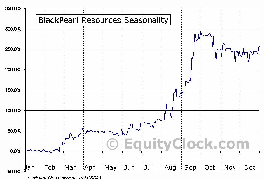 BlackPearl Resources (TSE:PXX) Seasonal Chart