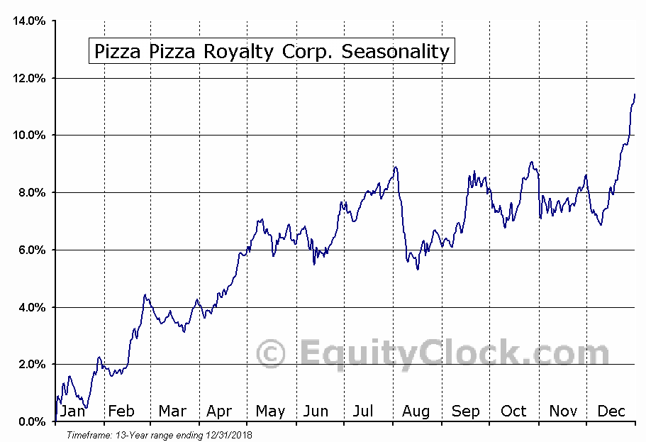 Pizza Pizza Royalty Corp. (TSE:PZA) Seasonal Chart