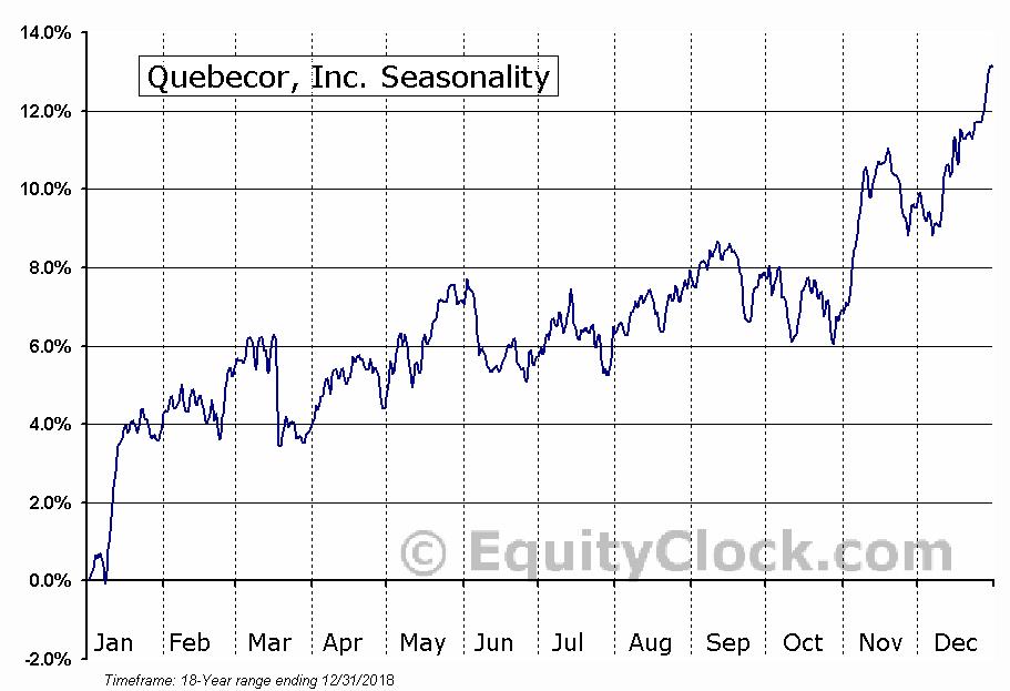Quebecor, Inc. (TSE:QBR.B) Seasonal Chart