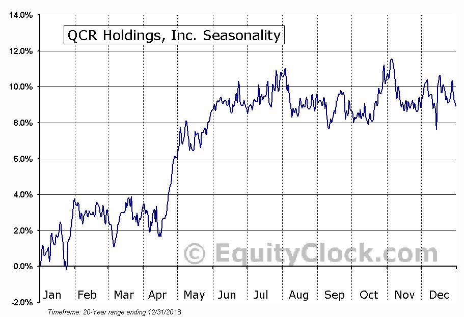 QCR Holdings, Inc. (NASD:QCRH) Seasonal Chart