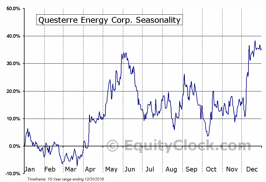 Questerre Energy (TSE:QEC) Seasonal Chart