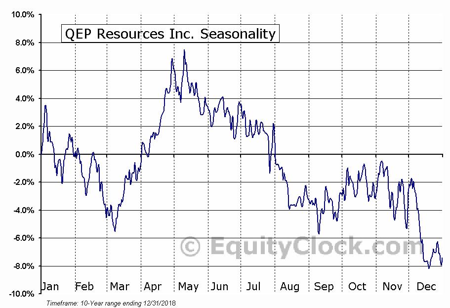 QEP Resources Inc. (NYSE:QEP) Seasonal Chart
