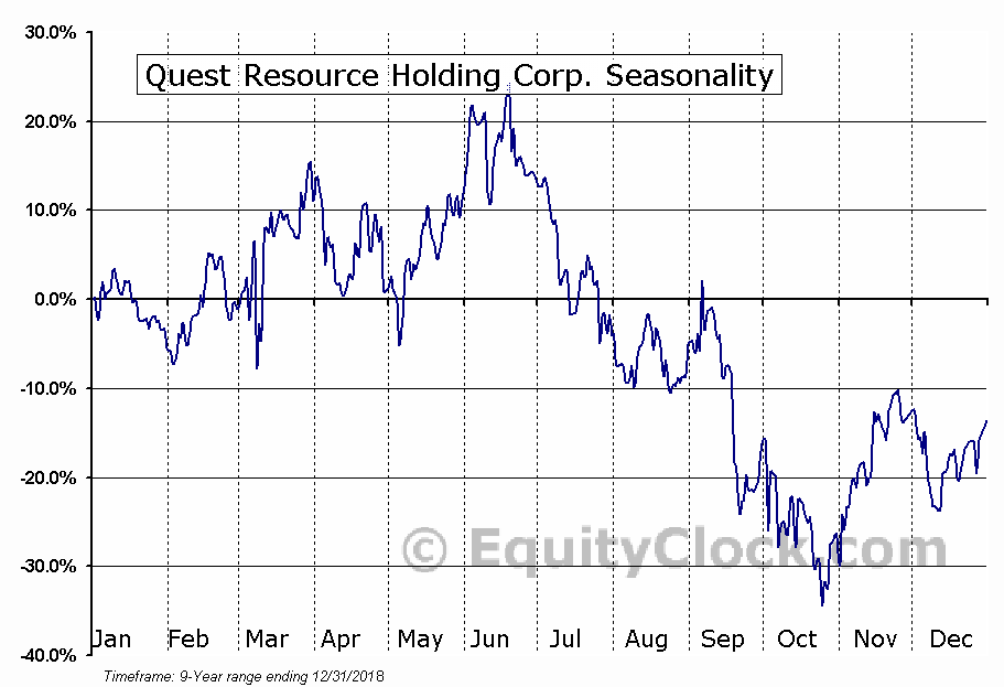 Quest Resource Holding Corp. (NASD:QRHC) Seasonal Chart