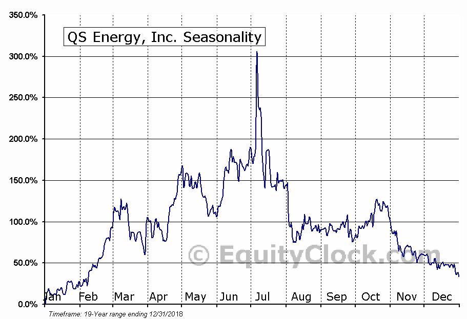 QS Energy, Inc. (OTCMKT:QSEP) Seasonal Chart
