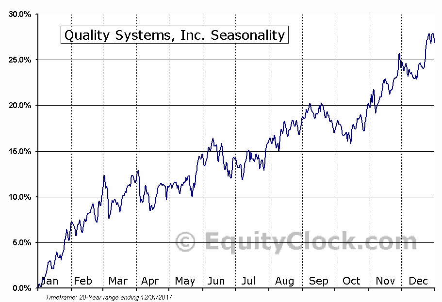 Quality Systems, Inc. (NASD:QSII) Seasonal Chart