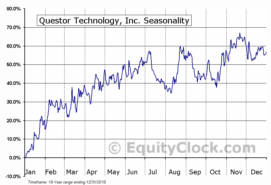 Questor Technology, Inc. (TSXV:QST) Seasonal Chart